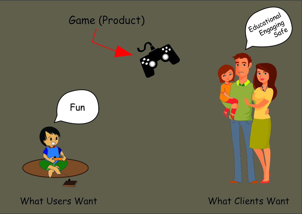 Product, Client, User