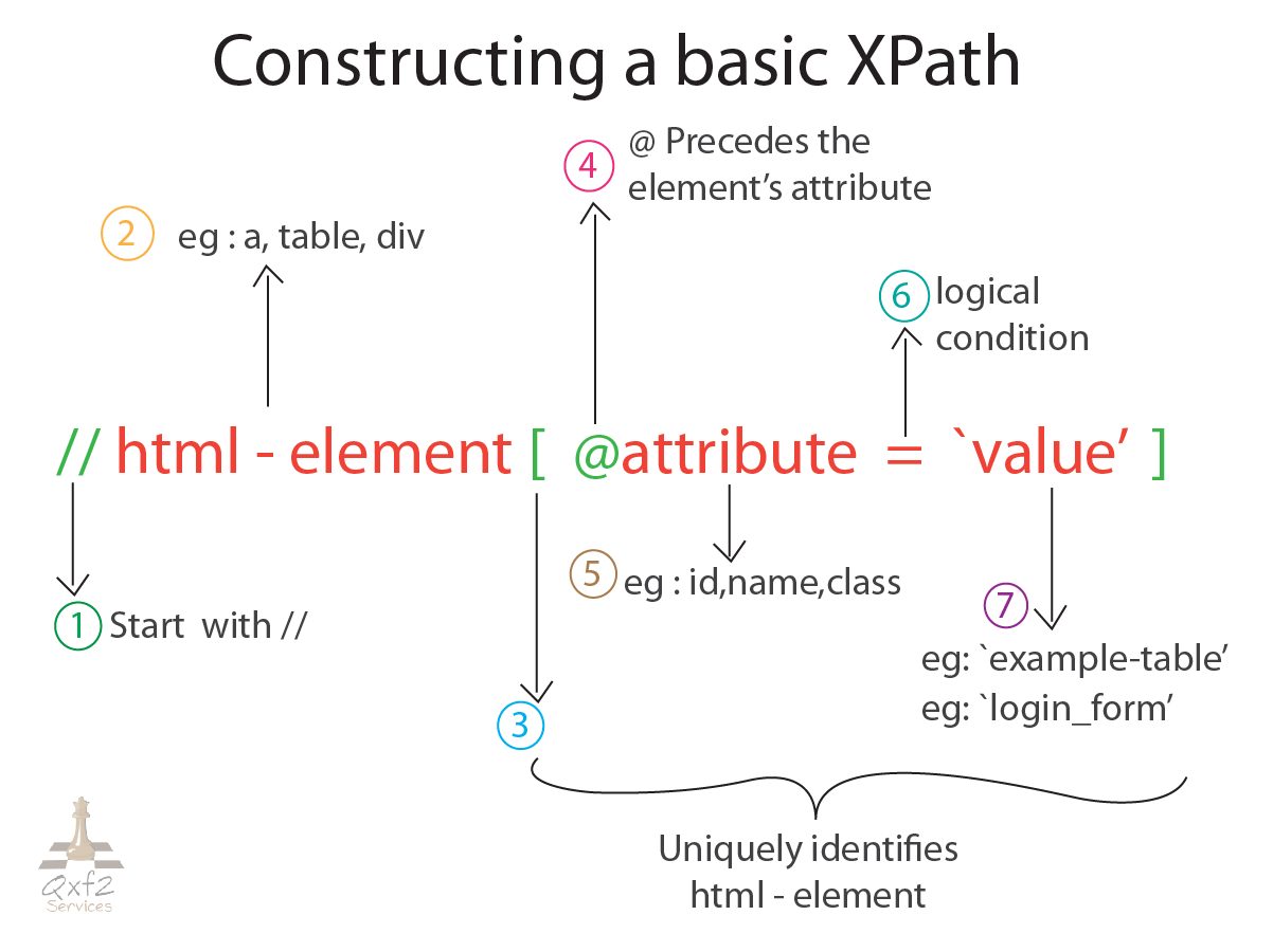 Getting started with XPaths - Qxf2 blog