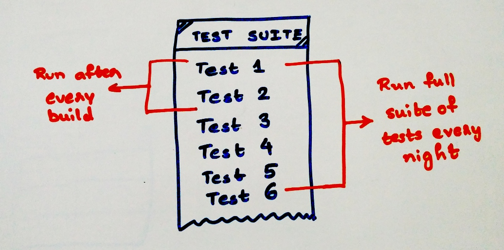 CirleCI event and time triggered tests