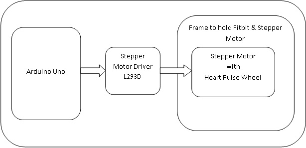 Block Diagram of Fitbit HR Tester