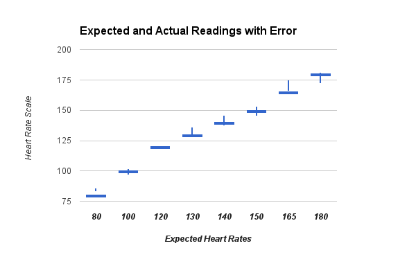 Fitbit Readings when fitbit kept perpendicular with heart pulse wheel