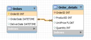 model_orderes