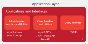 application_layer