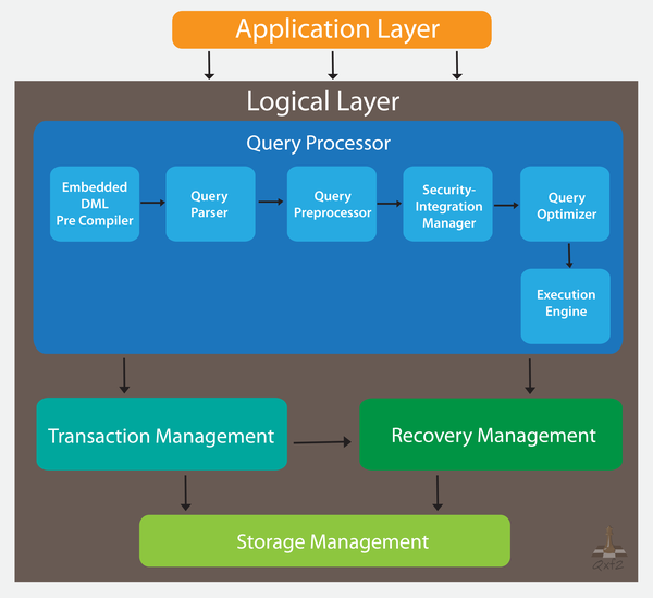 MySQL Architecture and Layers - Qxf2 blog