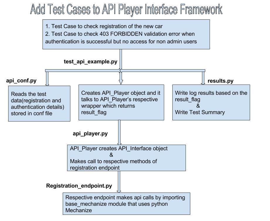 Easily Maintainable API Test Automation Framework - Qxf2 blog