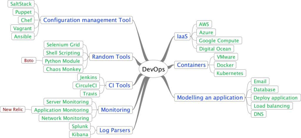 Qxf2's DevOps roadmap - Qxf2 blog