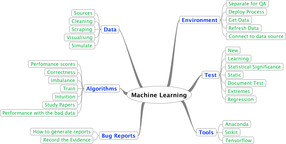 Qxf2's data, machine learning and AI roadmap