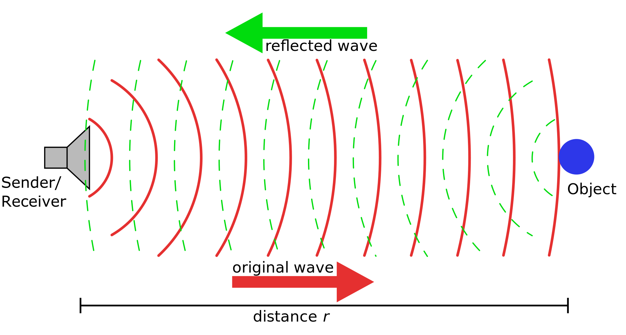 Working Principle of SONAR
