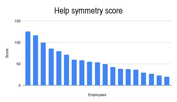 help symmetry score Qxf2