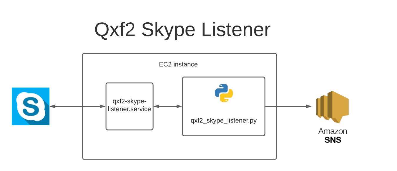 Skype listener