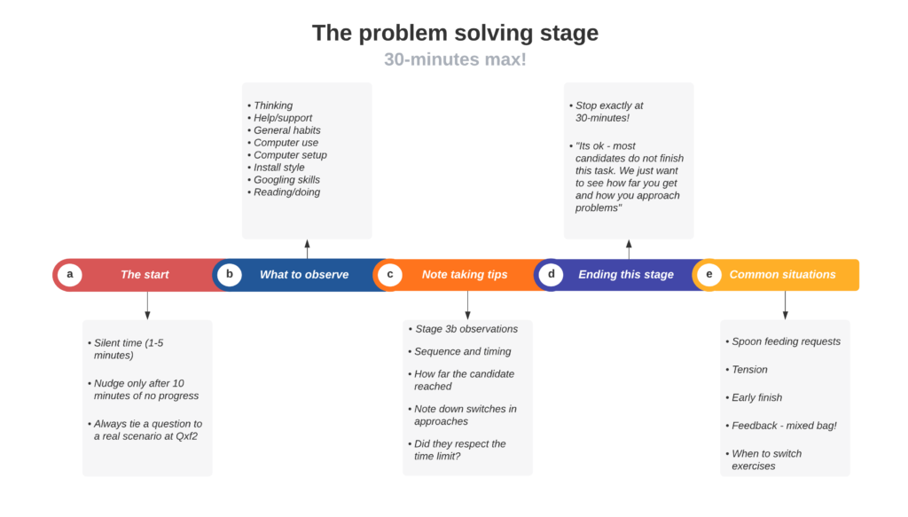 The problem solving stage broken out