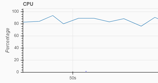 Scheduler CPU usage before optimization