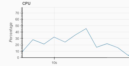 Scheduler CPU usage after optimization